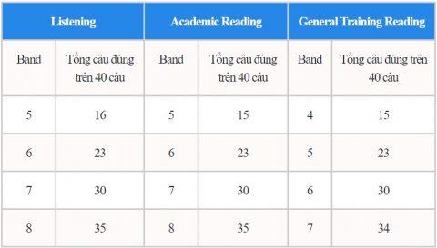 Cách tính điểm IELTS trong kỳ thi chính thức