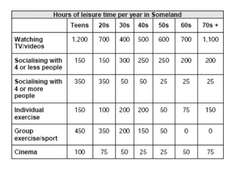 Academic Writing Task 1: Table