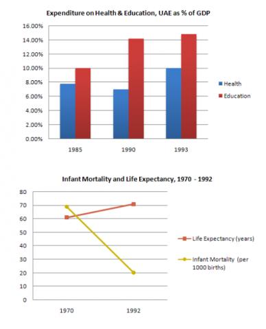 Academic Writing Task 1: Bar Chart- Table