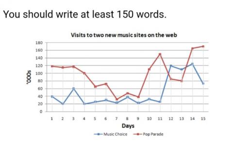Academic Writing Task 1: Line Graph- Table