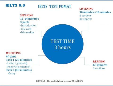 IELTS là gì? cấu trúc đề thi IELTS